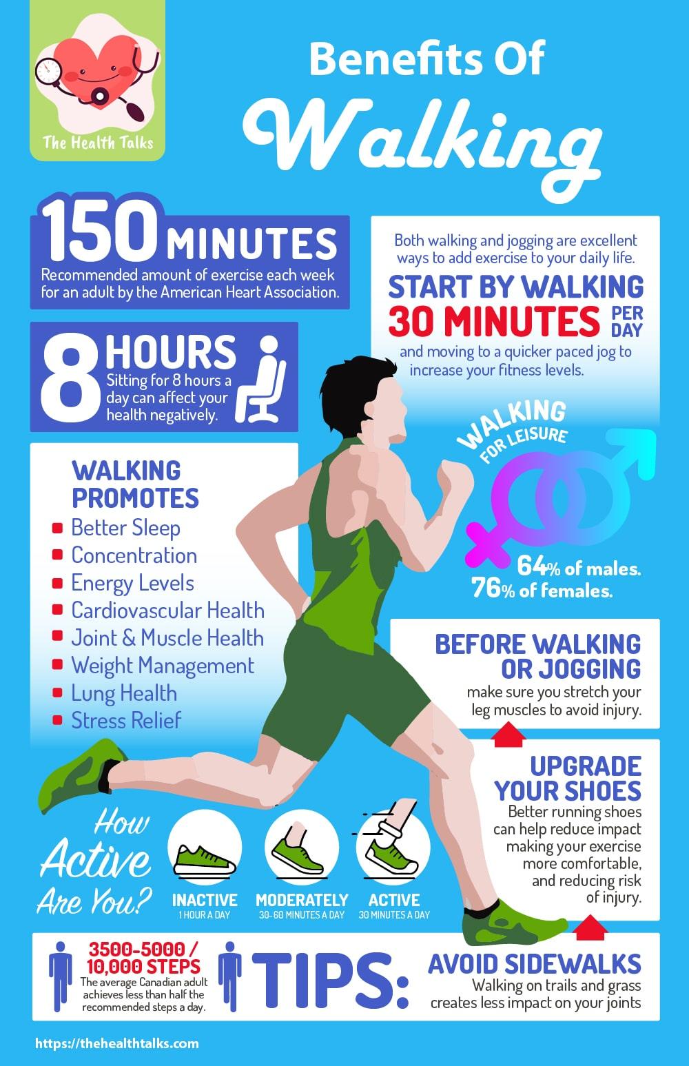 infographic Benefits Of Walking