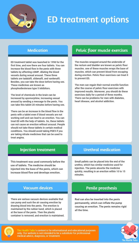 infographic Erectile Dysfunction